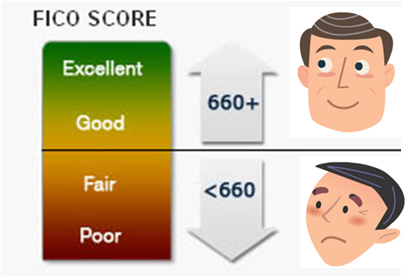 The Effect Of A 680 FICO Score On Your Mortgage In Florida | NSH Mortgage