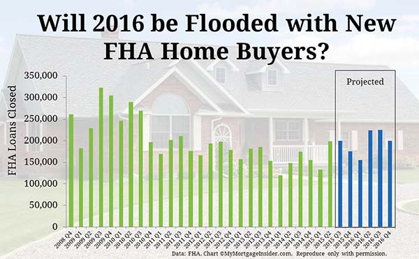 Fha Mortgage Becomes Easily Available With Drop In Minimum Credit